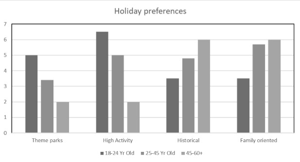 chart of holiday preferences